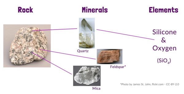 minerals to rocks