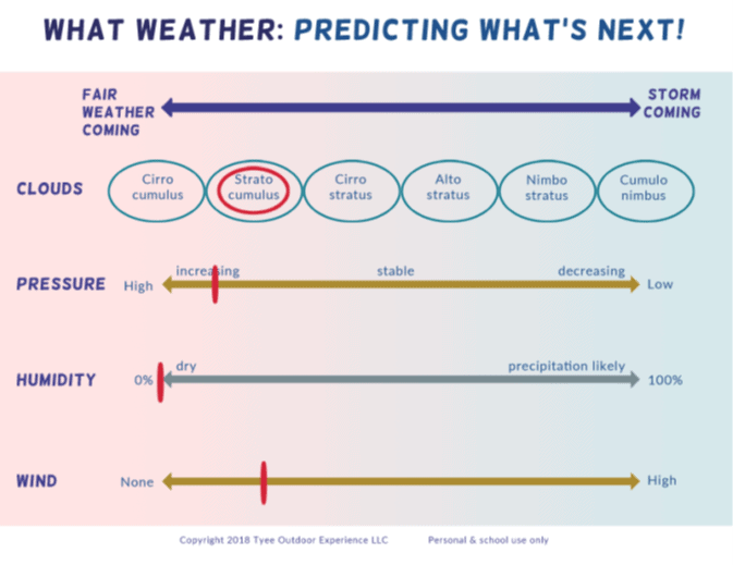 what weather example